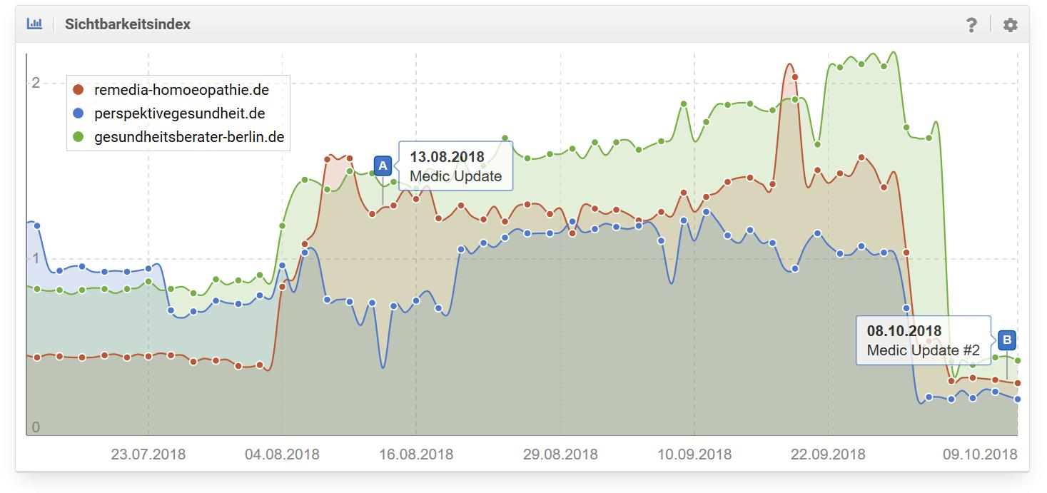 Google Medic UpdateSichtbarkeitsindex