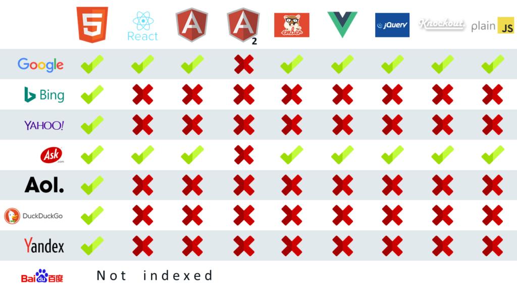 Können Suchmaschinen Javascript-Webseiten crawlen und indexieren?