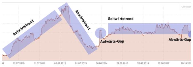 Sichtbarkeitsindex-Charts