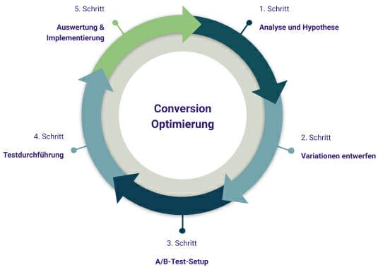Prozess der Conversion Optimierung